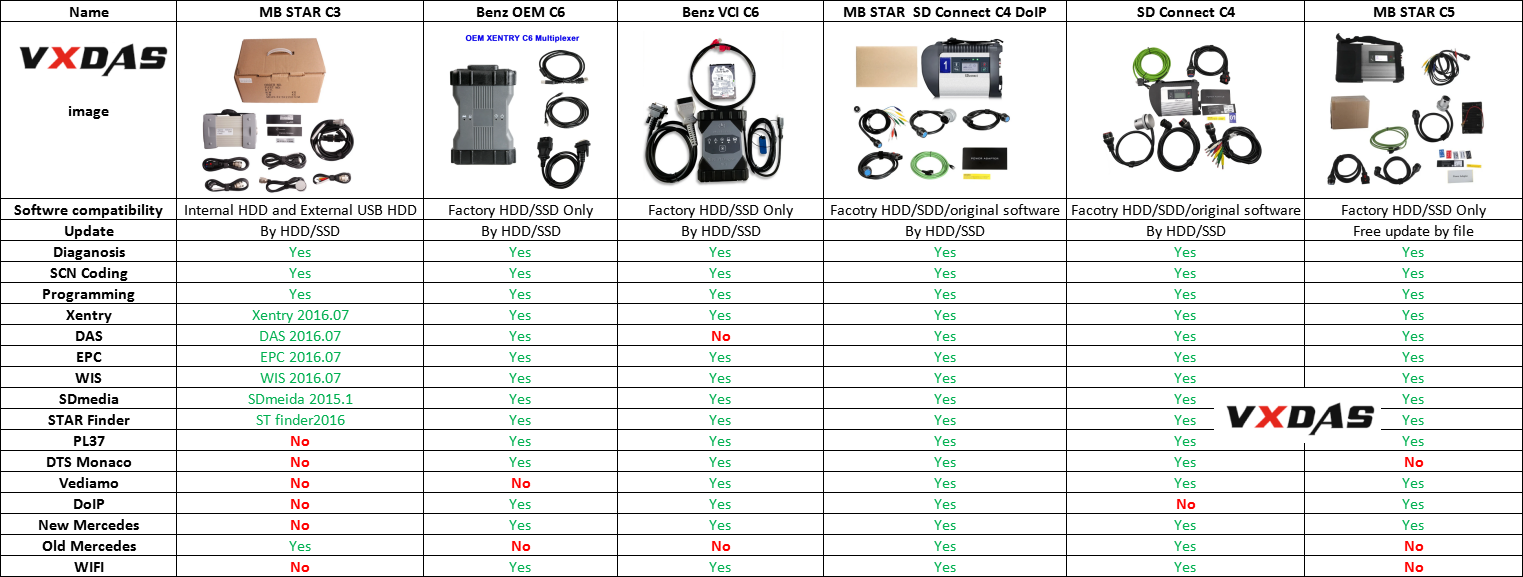 MB STAR SD CONNECT TOOLS